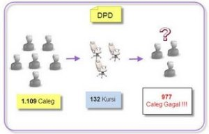 Ilustrasi Antara Caleg, Jumlah kursi dan Caleg gagal untuk Caleg DPD