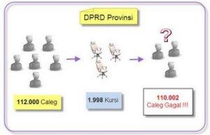 Ilustrasi Antara Caleg, Jumlah kursi dan Caleg gagal untuk Caleg DPRD Provinsi